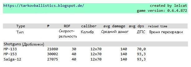 Escape from Tarkov сравнение дробовиков
