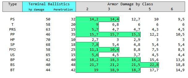 Более высокие классы брони снижают получаемые повреждения брони.